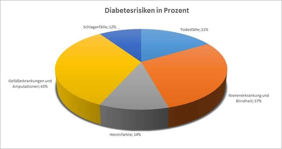 diabetes tagebuch vorlage rechnung